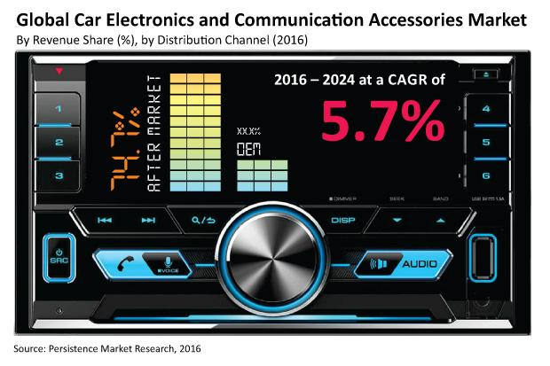 new gadgets in market 2016 car electronics and communication accessories market to 22226